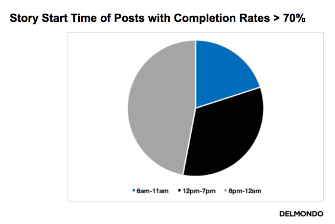 Instagram Stories Completion Rate by Post Time