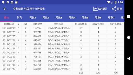 威力彩 - 遺漏大數據 screenshot 6