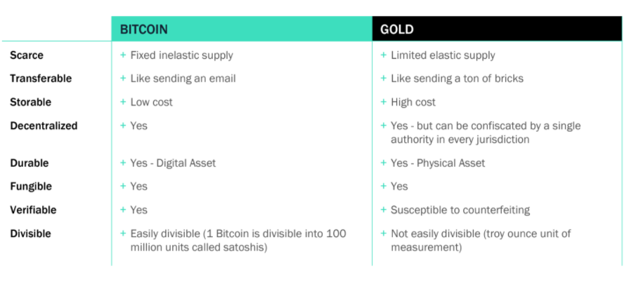 "SkyBridge Capital Says That ""Bitcoin Is Better At Being Gold Than Gold"""