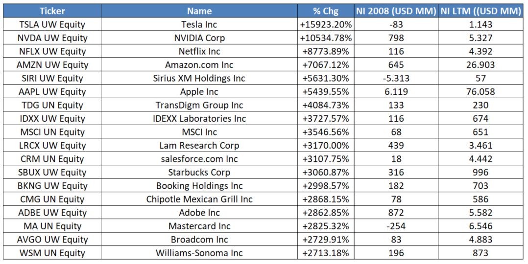 Tabela com lucros em 2008 e dos últimos 12 meses (LTM).