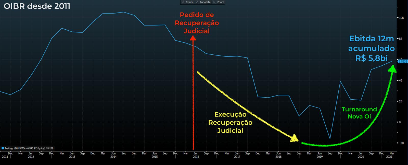 Gráfico apresenta Ebitda 12 meses acumulados OIBR (linha azul).
