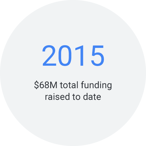 2015: $68M total funding raised to date