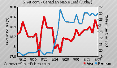 Compare Silver Prices