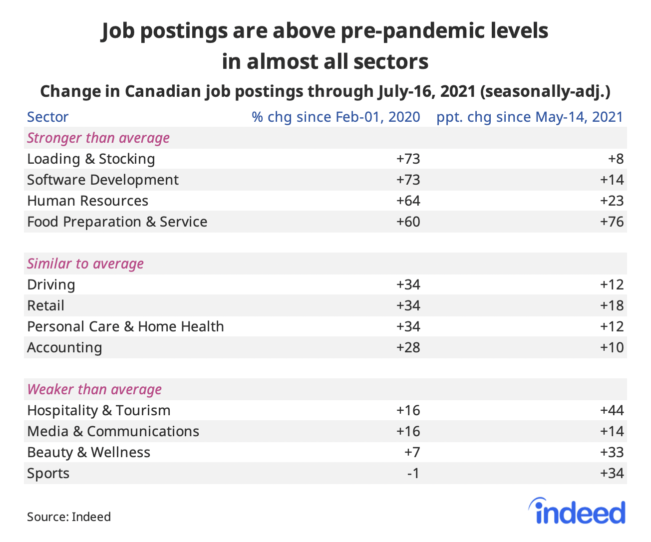 """Table titled """"Job postings are above pre-pandemic levels in almost all sectors."""""""