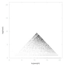 Photo: Decomposition of A005846 - decompostition into weight * level + jump