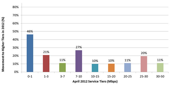 Percent Change of April 2012 Panelists Subscribed to Higher Tier in September 2012