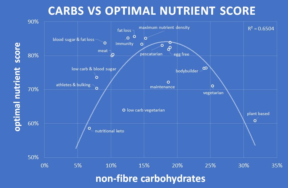 carbs vs nutrient density