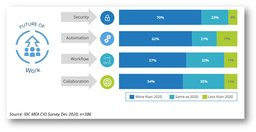 Figure 1: Digital Initiatives related to the Future of Work (IDC, 2021)