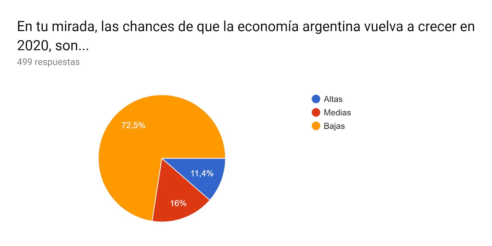 Gráfico de respuestas de formularios. Título de la pregunta:En tu mirada, las chances de que la economía argentina vuelva a crecer en 2020, son.... Número de respuestas:499 respuestas.