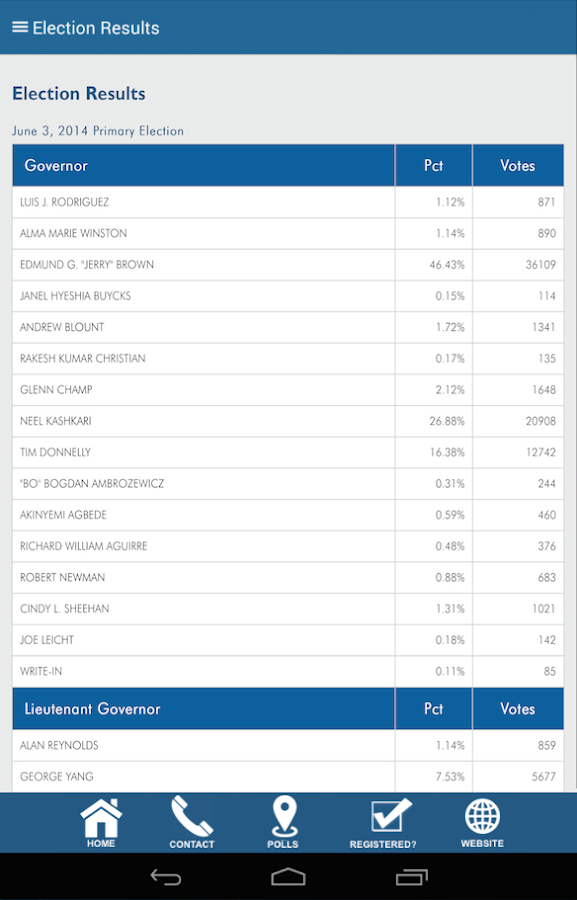 Ventura County Elections- screenshot