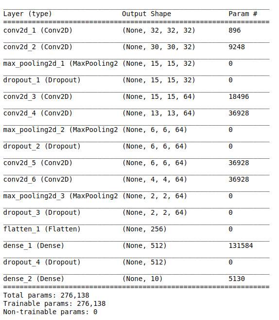 summary of AlexNet that is showing total number of parameters which can be trained or not.
