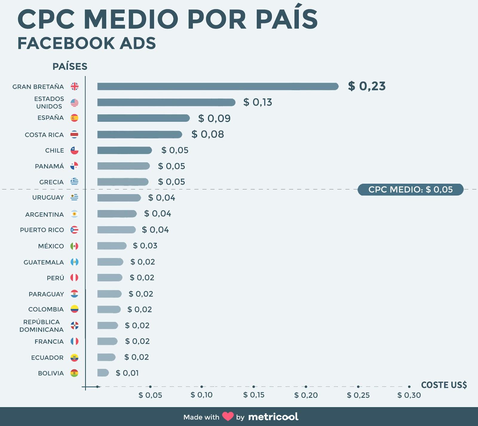 CPC medio por pais metricool