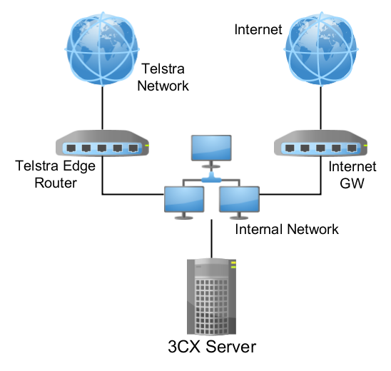 Telstra SIP Trunk, SIP Connect (Enterprise) is supported by