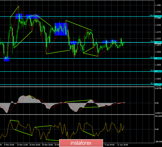 Analysis of GBP/USD divergence for April 15. The pound is trading in a 100 point sideways range