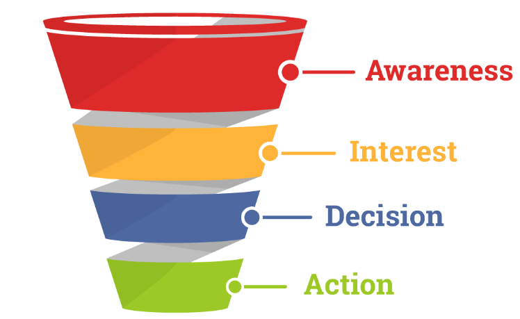 sales funnel in digital world
