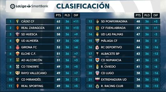La clasificación a falta de 6 jornadas para el final.