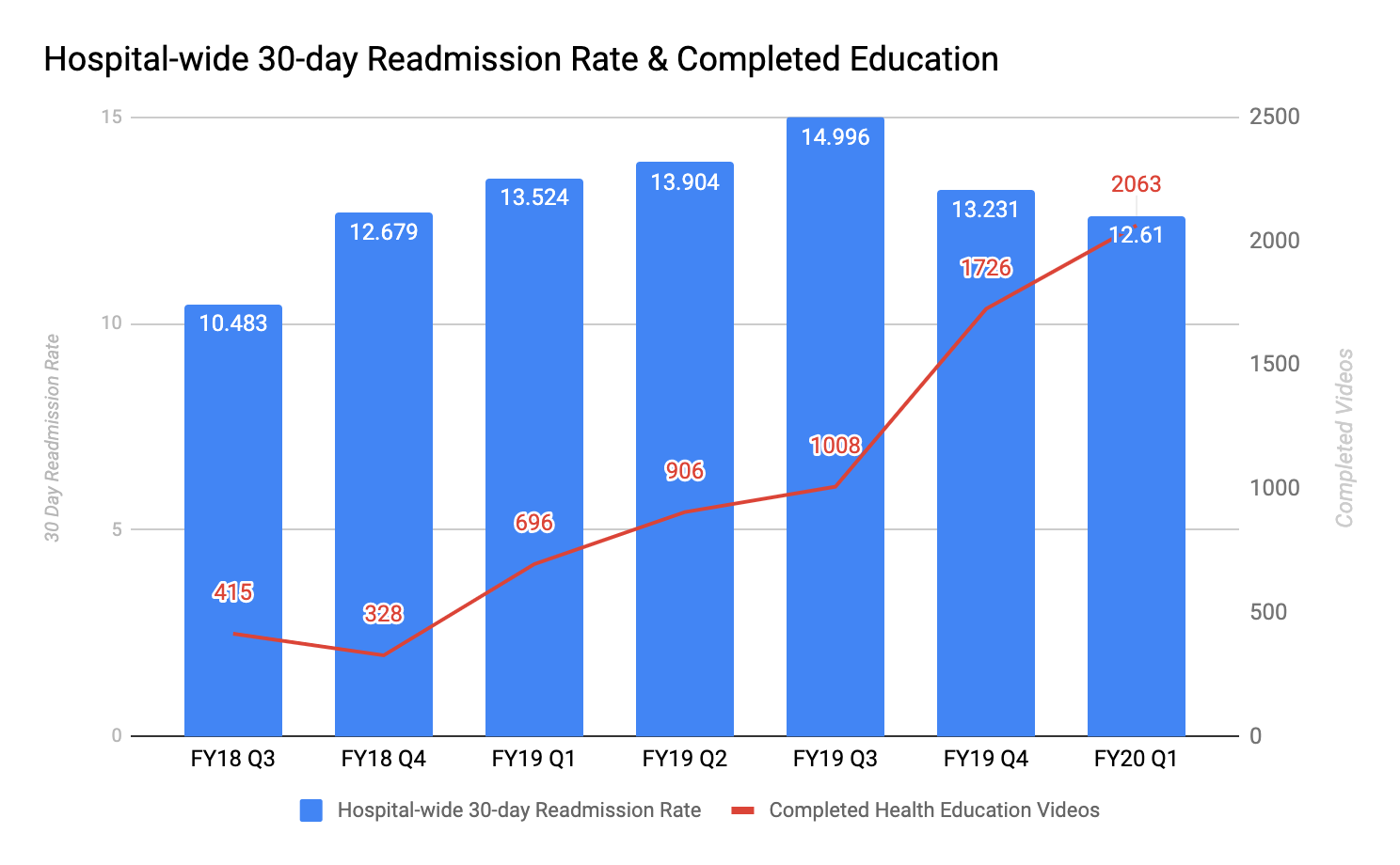 Hospital-wide 30-day Readmission Rate & Completed Education