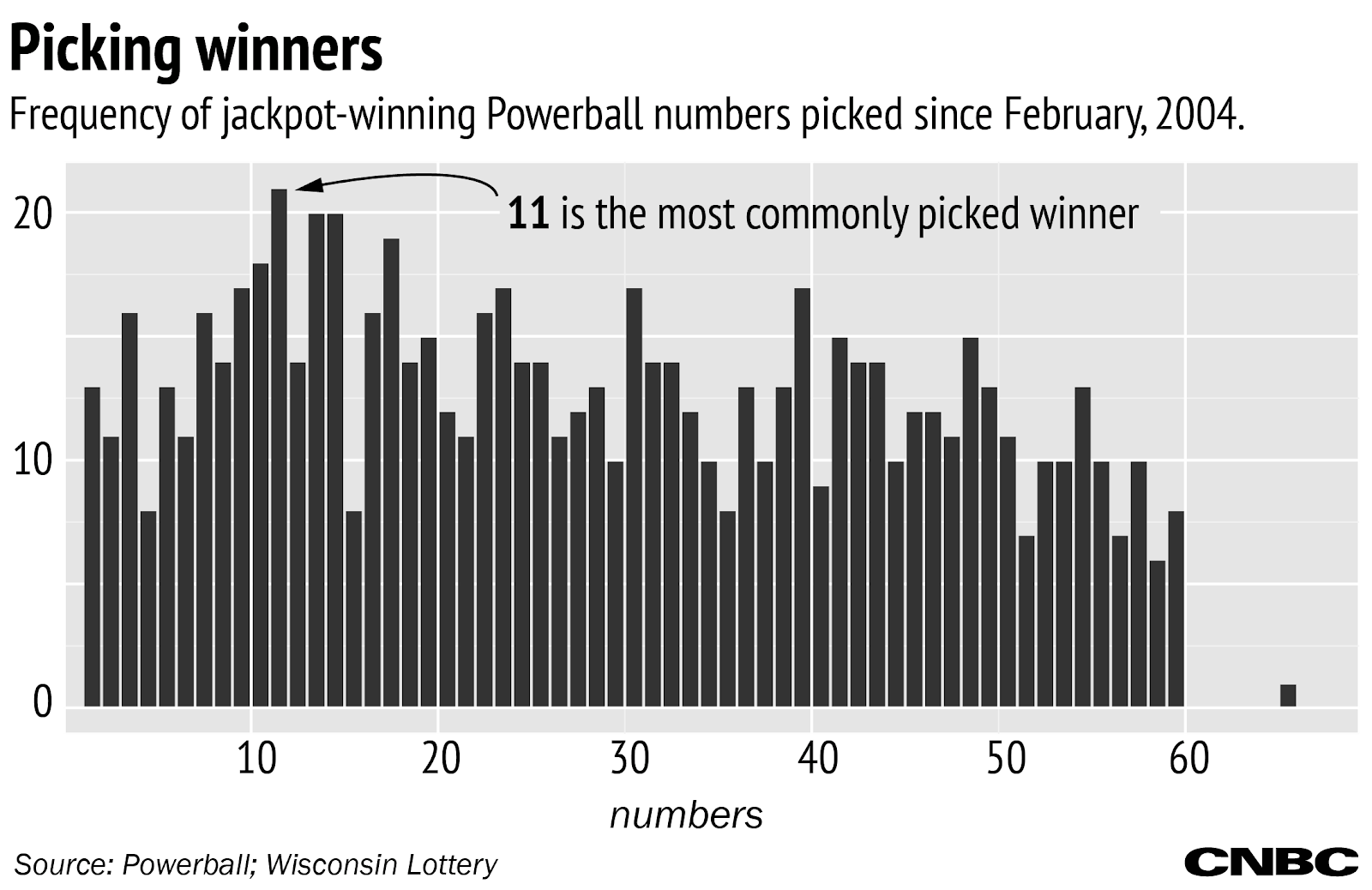 stats to help choose lottery numbers