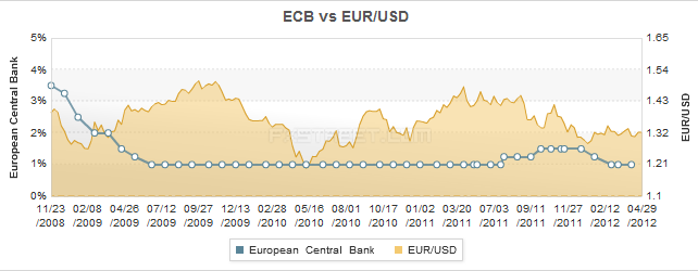 Photo: Our experts say ECB should not give in to calls for a rate cut in May.