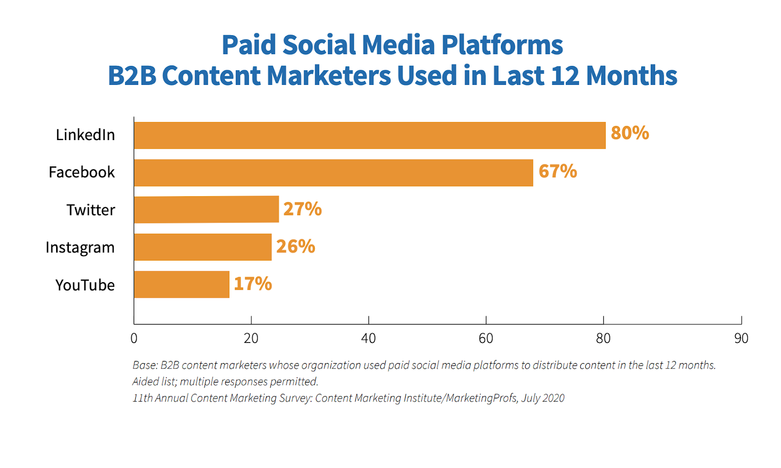 Paid social media platforms B2B content marketers used in last 12 months