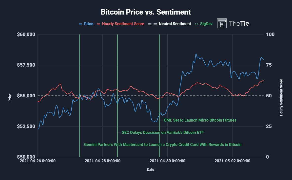 Bitcoin Price vs Sentiment