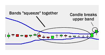 Chiến lược giao dịch forex với vùng giá co thắt Bollinger Squeeze, các sàn forex tốt nhất