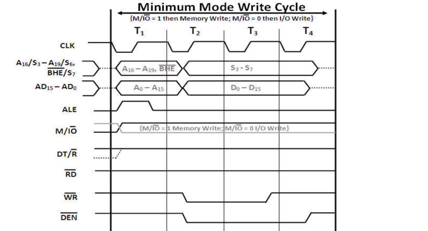 Minimum Mode Of 8086