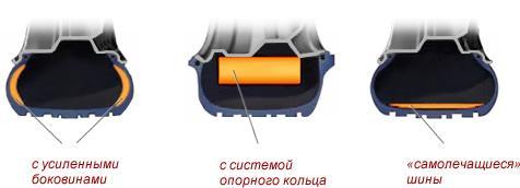 http://zakolesami.online/upload/medialibrary/c09/run_flat_3.jpg
