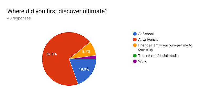 Forms response chart. Question title: Where did you first discover ultimate? . Number of responses: 46 responses.