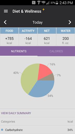 Diet Wellness Plus
