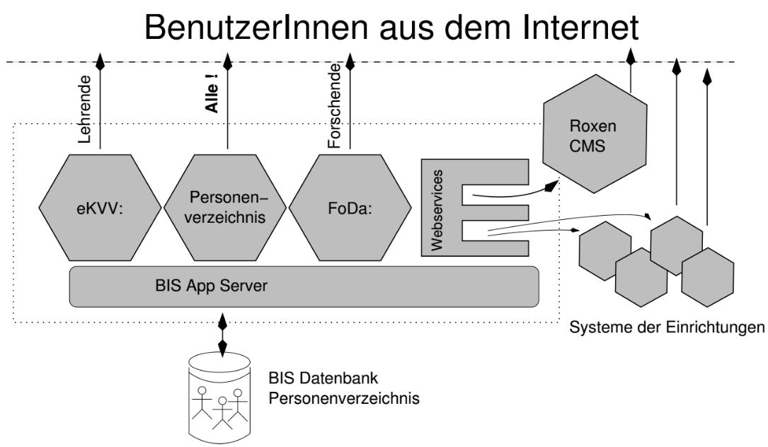2004 Graphik aus Papier zur Freischaltung des PEVZ.png