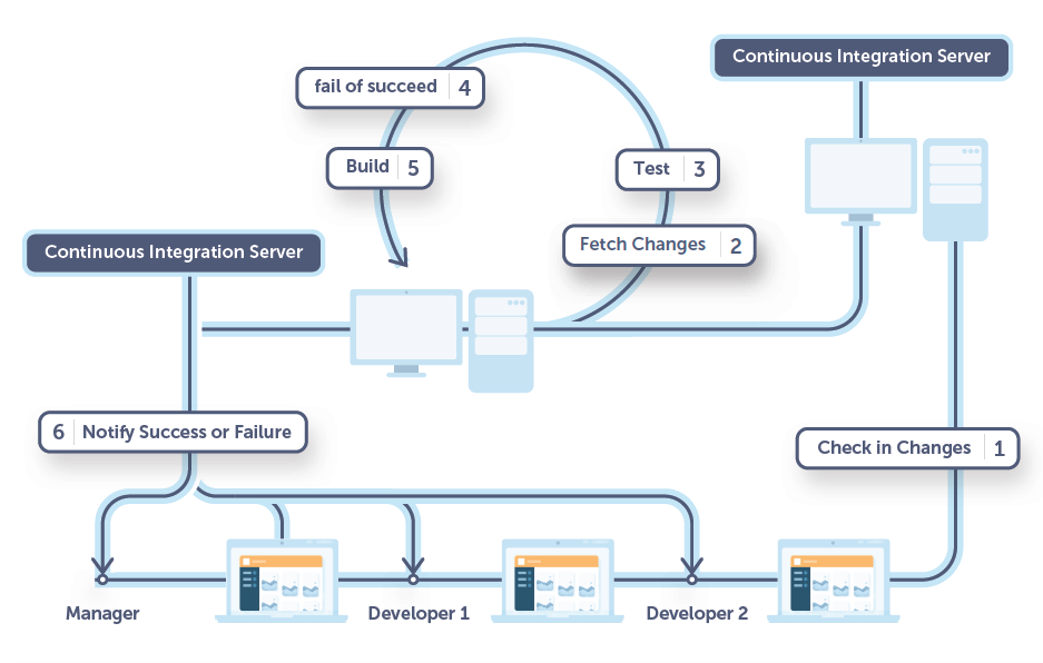 CI process entails