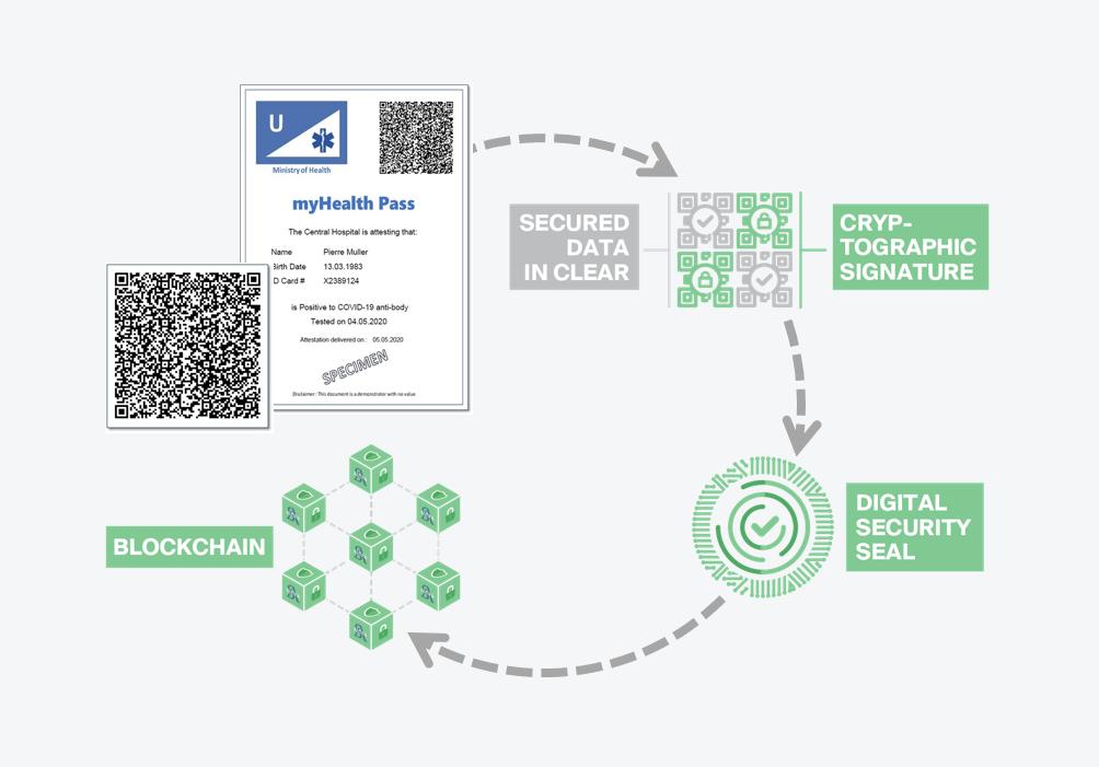 interface de l'autre projet suisse de passeport santé