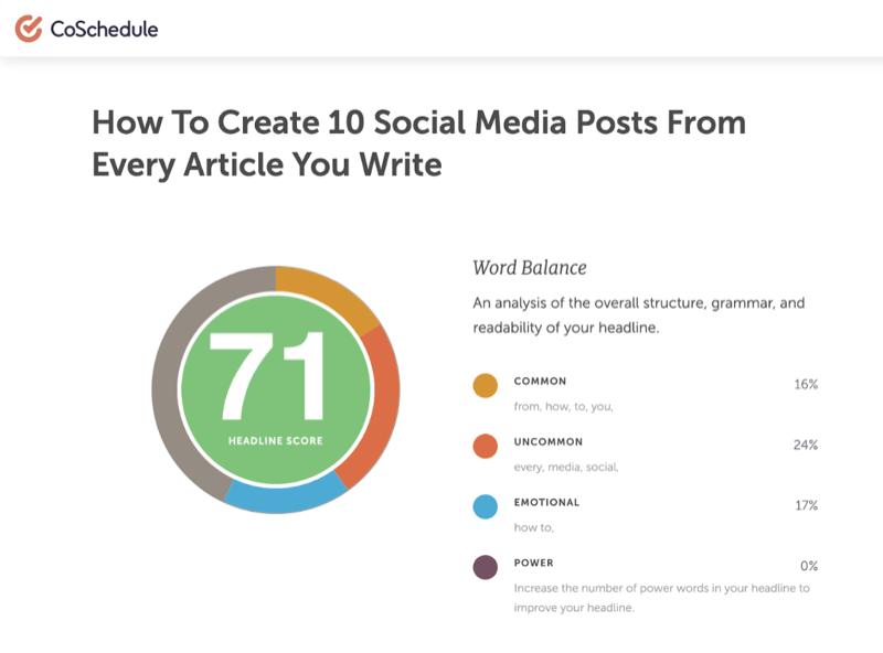 título de ejemplo de 'cómo crear 10 publicaciones en redes sociales por cada artículo que escriba' que recibió una puntuación de 71 de la herramienta de análisis de titulares de programación conjunta