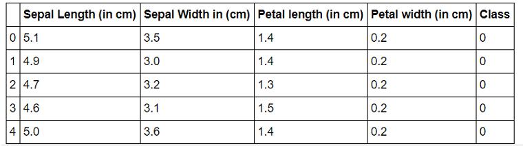 label encoding of iris dataset for k-nearest neighbor