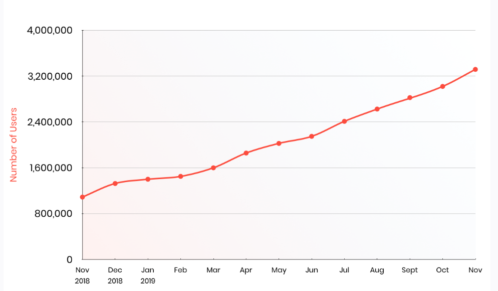 Brave Browser User Growth Chart