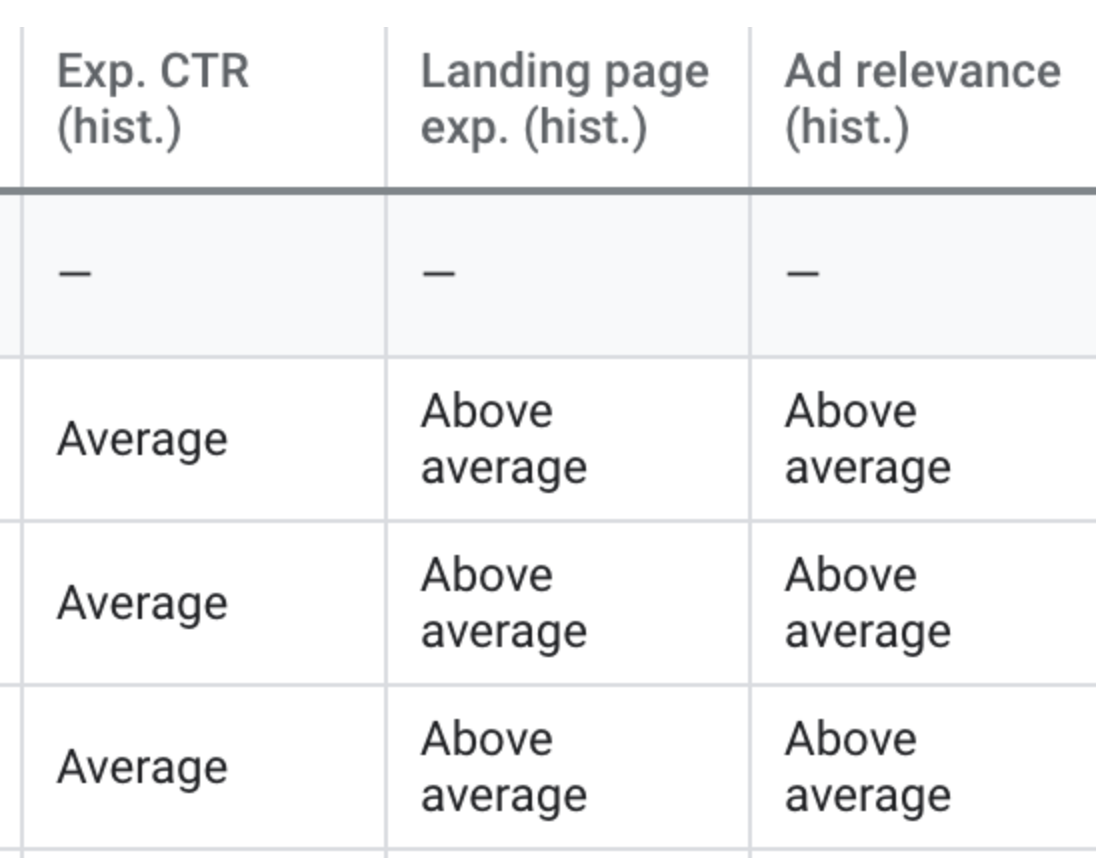 Expected CTR in Google Ads dashboard for quality score