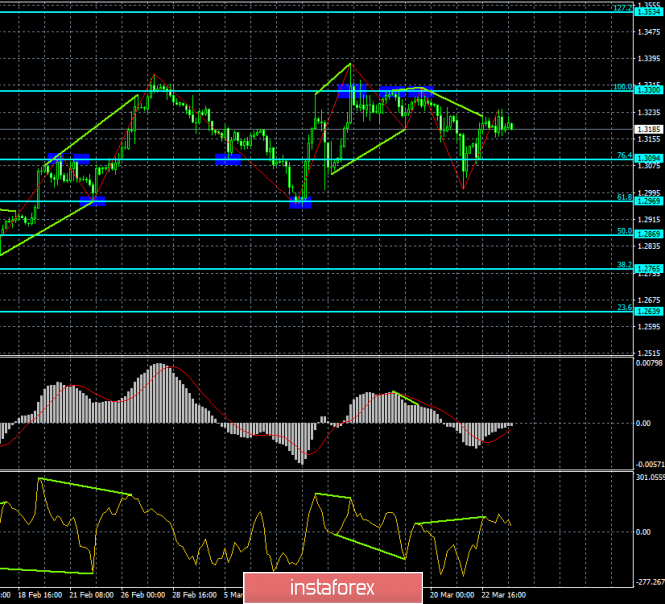 Analysis of the GBP / USD divergence for March 26. Consolidation of the pair near the level of 1.3200