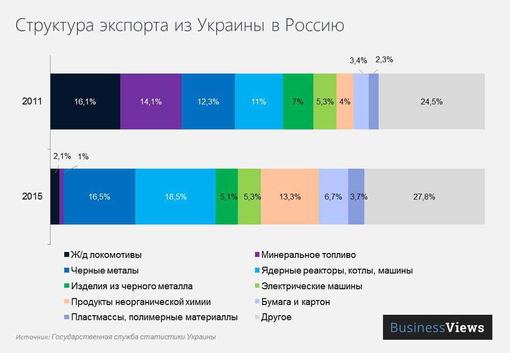 структура экспорта в Россию