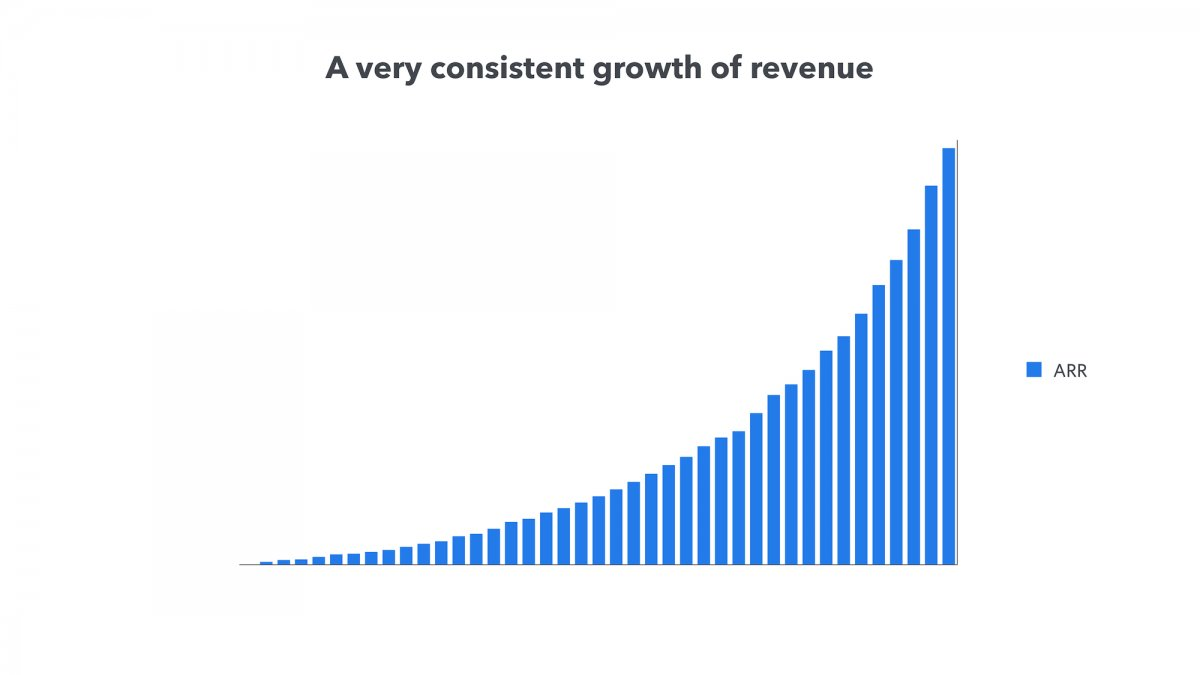 A simple bar chart shows Front's revenue growth.