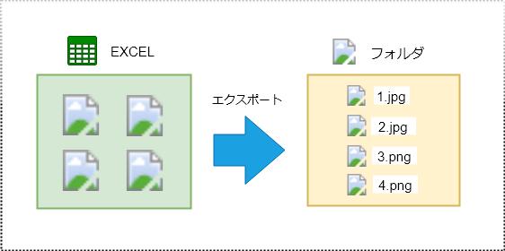 サンプルコードの実装イメージ