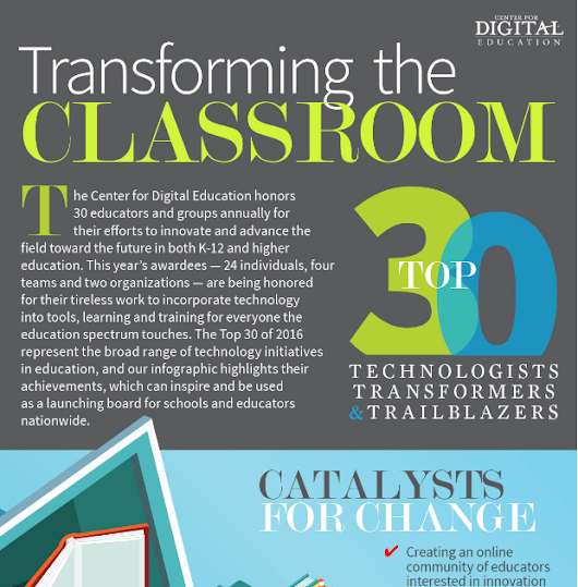 Get Inspired By & Connect to #CDEtop30 #EdTech Transformers