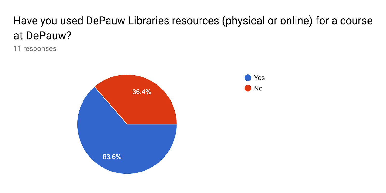 Forms response chart. Question title: Have you used DePauw Libraries resources (physical or online) for a course at DePauw?. Number of responses: 11 responses.