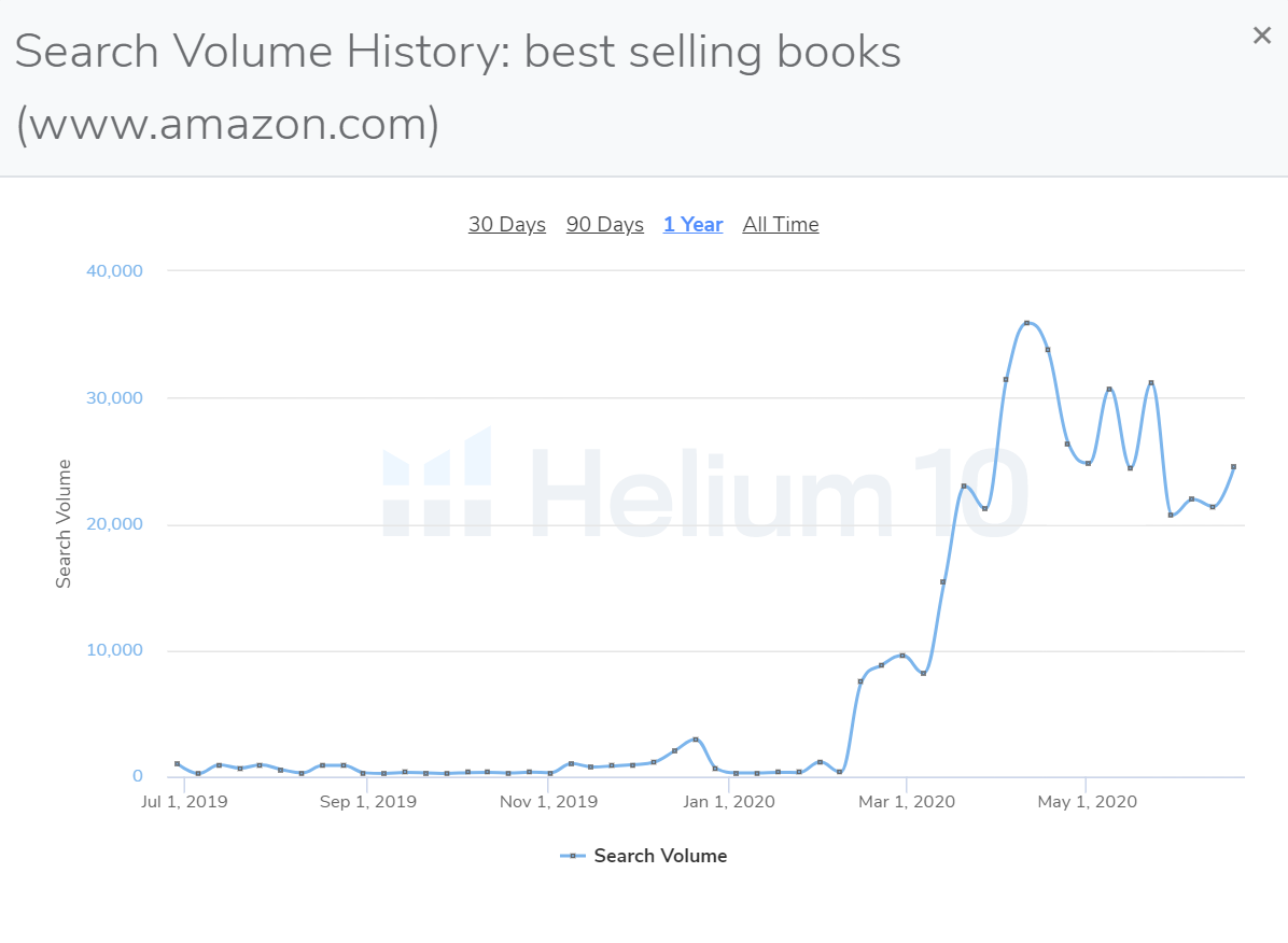 amazon keyword search volume history