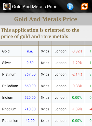 Gold and Metals Price