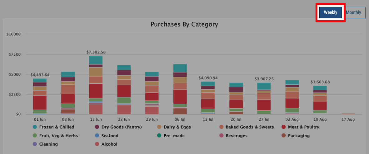 FoodByUs_Total_Purchases_by_Category_Weekly