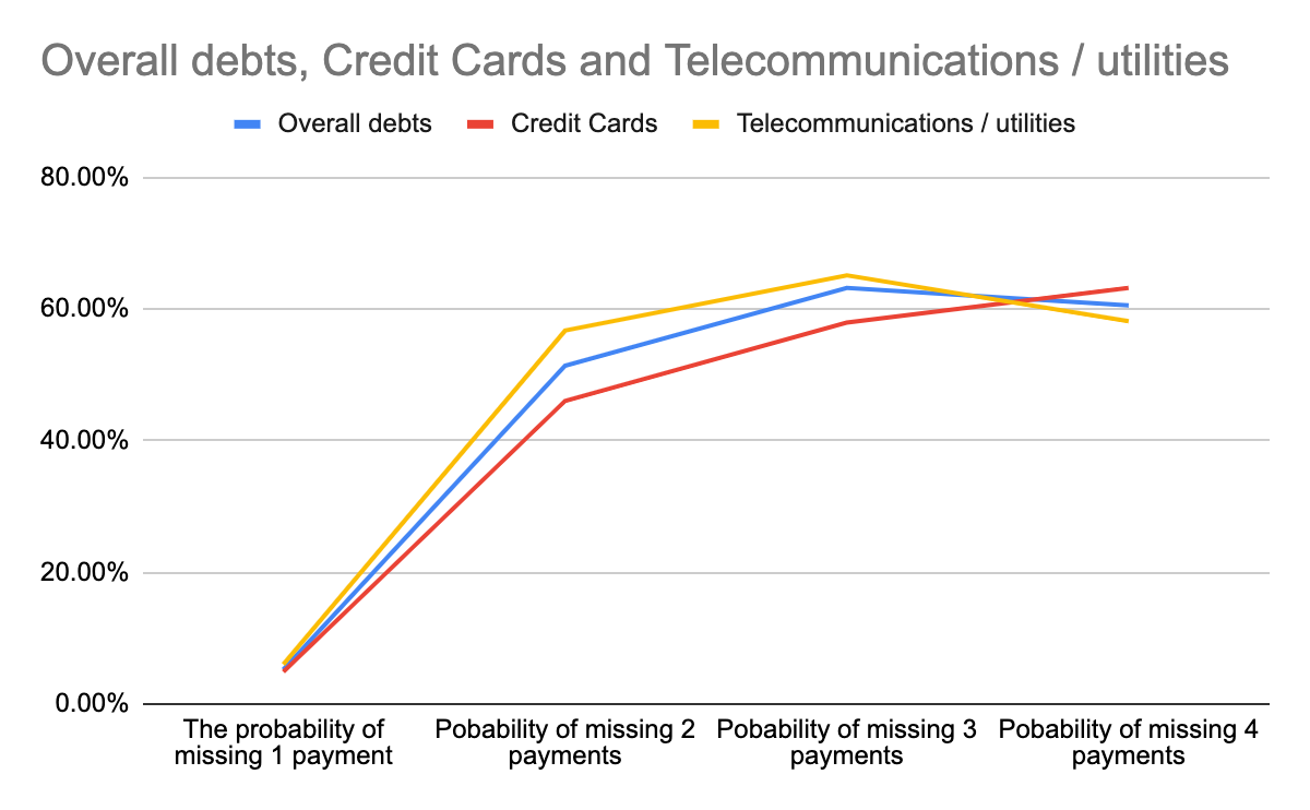 Graph showing the probability of missing payments on utilities, credit cards and overall debts