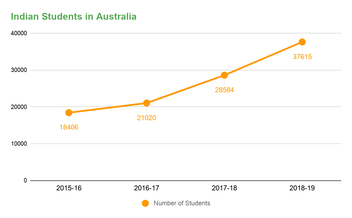 Indian Students in Australia: Latest Trends and Insights