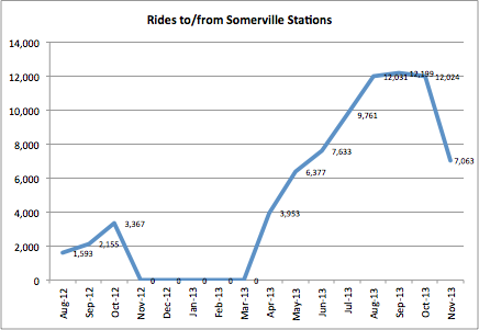 A graph showing an increasing number of rides to and from Somerville Hubway station.