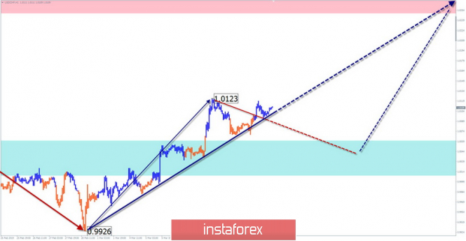Simplified Wave Analysis. Overview of USD / CHF for the week of March 12